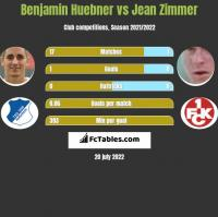 Benjamin Huebner vs Jean Zimmer h2h player stats