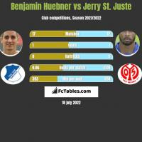 Benjamin Huebner vs Jerry St. Juste h2h player stats