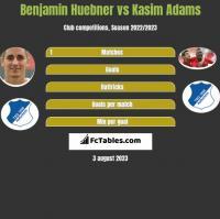 Benjamin Huebner vs Kasim Adams h2h player stats