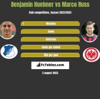 Benjamin Huebner vs Marco Russ h2h player stats