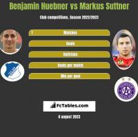Benjamin Huebner vs Markus Suttner h2h player stats