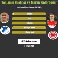 Benjamin Huebner vs Martin Hinteregger h2h player stats