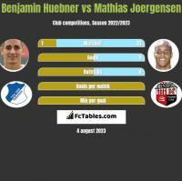 Benjamin Huebner vs Mathias Joergensen h2h player stats