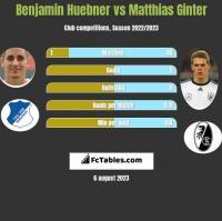 Benjamin Huebner vs Matthias Ginter h2h player stats