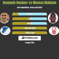 Benjamin Huebner vs Moussa Niakhate h2h player stats