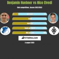 Benjamin Huebner vs Nico Elvedi h2h player stats