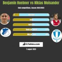 Benjamin Huebner vs Niklas Moisander h2h player stats