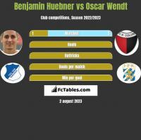 Benjamin Huebner vs Oscar Wendt h2h player stats