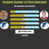 Benjamin Huebner vs Pavel Kaderabek h2h player stats