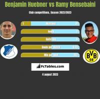 Benjamin Huebner vs Ramy Bensebaini h2h player stats