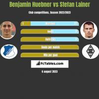 Benjamin Huebner vs Stefan Lainer h2h player stats