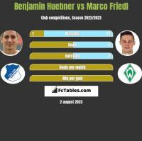 Benjamin Huebner vs Marco Friedl h2h player stats