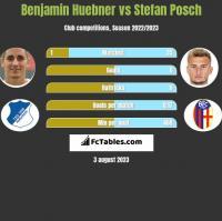 Benjamin Huebner vs Stefan Posch h2h player stats