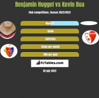Benjamin Huggel vs Kevin Bua h2h player stats