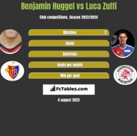 Benjamin Huggel vs Luca Zuffi h2h player stats