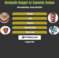 Benjamin Huggel vs Samuele Campo h2h player stats