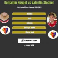 Benjamin Huggel vs Valentin Stocker h2h player stats