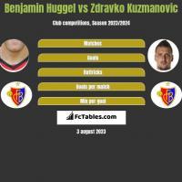 Benjamin Huggel vs Zdravko Kuzmanović h2h player stats