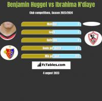 Benjamin Huggel vs Ibrahima N'diaye h2h player stats