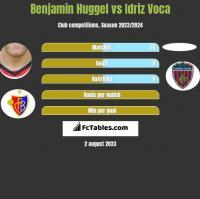 Benjamin Huggel vs Idriz Voca h2h player stats
