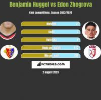 Benjamin Huggel vs Edon Zhegrova h2h player stats