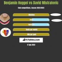 Benjamin Huggel vs David Mistrafovic h2h player stats