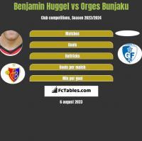 Benjamin Huggel vs Orges Bunjaku h2h player stats