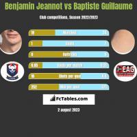 Benjamin Jeannot vs Baptiste Guillaume h2h player stats