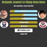 Benjamin Jeannot vs Chang-Hoon Kwon h2h player stats