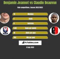 Benjamin Jeannot vs Claudio Beauvue h2h player stats