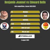 Benjamin Jeannot vs Edouard Butin h2h player stats