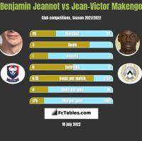 Benjamin Jeannot vs Jean-Victor Makengo h2h player stats