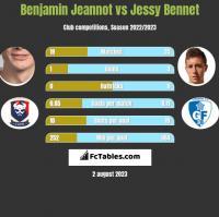 Benjamin Jeannot vs Jessy Bennet h2h player stats