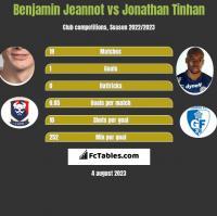Benjamin Jeannot vs Jonathan Tinhan h2h player stats