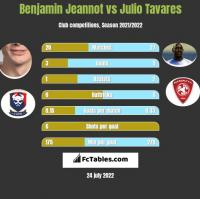 Benjamin Jeannot vs Julio Tavares h2h player stats