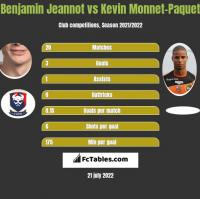 Benjamin Jeannot vs Kevin Monnet-Paquet h2h player stats
