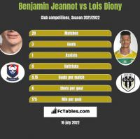 Benjamin Jeannot vs Lois Diony h2h player stats