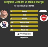 Benjamin Jeannot vs Malek Chergui h2h player stats