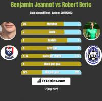 Benjamin Jeannot vs Robert Beric h2h player stats