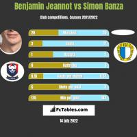 Benjamin Jeannot vs Simon Banza h2h player stats