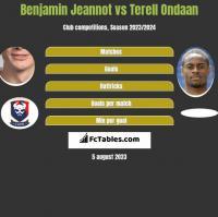 Benjamin Jeannot vs Terell Ondaan h2h player stats