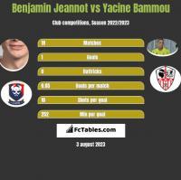 Benjamin Jeannot vs Yacine Bammou h2h player stats