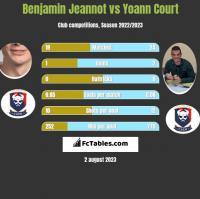 Benjamin Jeannot vs Yoann Court h2h player stats