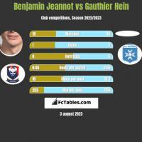 Benjamin Jeannot vs Gauthier Hein h2h player stats