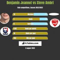 Benjamin Jeannot vs Steve Ambri h2h player stats