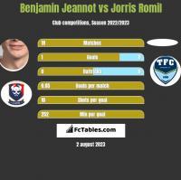 Benjamin Jeannot vs Jorris Romil h2h player stats