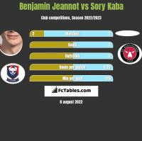 Benjamin Jeannot vs Sory Kaba h2h player stats