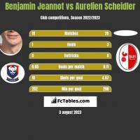 Benjamin Jeannot vs Aurelien Scheidler h2h player stats