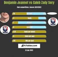 Benjamin Jeannot vs Caleb Zady Sery h2h player stats