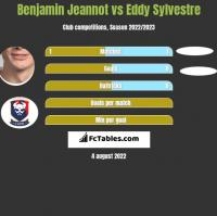 Benjamin Jeannot vs Eddy Sylvestre h2h player stats